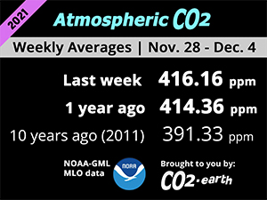 Latest average weekly CO2 level in the atmosphere