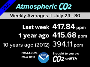 Latest weekly CO2 level in the Earth's atmosphere