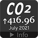 Current CO2 concentration in the atmosphere