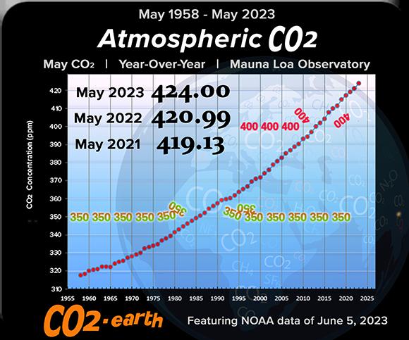 Poslední měsíčně CO2 úroveň v zemské atmosféře