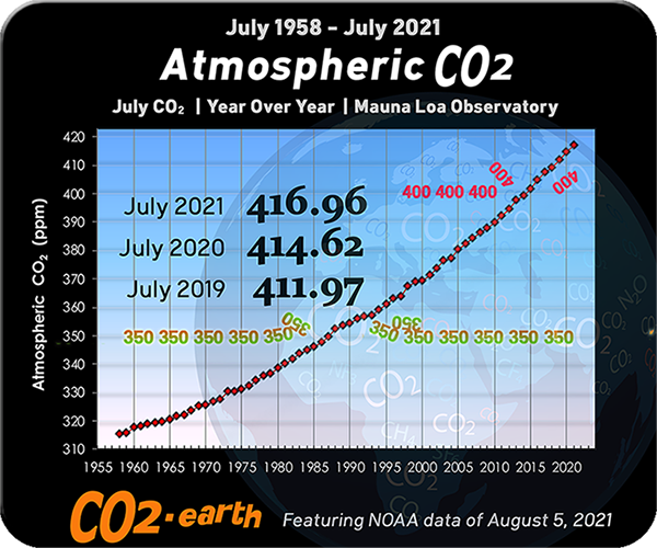 Current CO2 level in the atmosphere